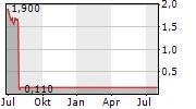 MAGFORCE AG Chart 1 Jahr