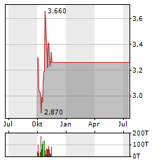 MAGFORCE Aktie Chart 1 Jahr