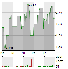 MAGFORCE Aktie 1-Woche-Intraday-Chart