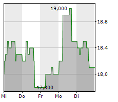 MAGIC SOFTWARE ENTERPRISES LTD Chart 1 Jahr