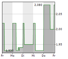 MAGLE CHEMOSWED HOLDING AB Chart 1 Jahr