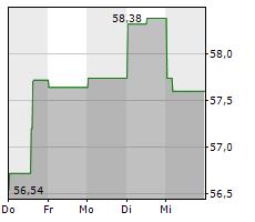 MAGNA INTERNATIONAL INC Chart 1 Jahr