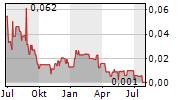 MAGNA TERRA MINERALS INC Chart 1 Jahr