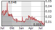 MAGNUM GOLDCORP INC Chart 1 Jahr