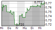 MAGSEIS FAIRFIELD ASA 5-Tage-Chart