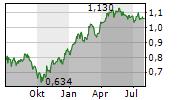 MAGYAR TELEKOM PLC Chart 1 Jahr