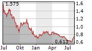 MAHA ENERGY AB Chart 1 Jahr