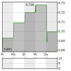 MAHA ENERGY Aktie 5-Tage-Chart
