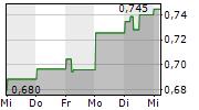 MAHA ENERGY AB 1-Woche-Intraday-Chart