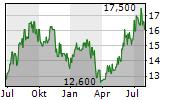 MAHINDRA & MAHINDRA LTD GDR Chart 1 Jahr