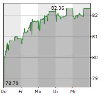 MAHLE GMBH Chart 1 Jahr