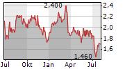 MAIDEN HOLDINGS LTD Chart 1 Jahr