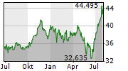 MAIN STREET CAPITAL CORPORATION Chart 1 Jahr