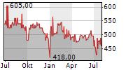 MAINOVA AG Chart 1 Jahr