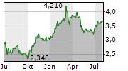 MAIRE TECNIMONT SPA Chart 1 Jahr