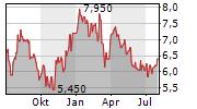 MAJOR DRILLING GROUP INTERNATIONAL INC Chart 1 Jahr