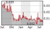 MAKARA MINING CORP Chart 1 Jahr
