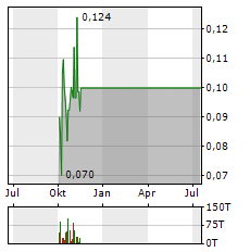 MAKARA MINING Aktie Chart 1 Jahr