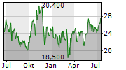 MAKEMYTRIP LIMITED Chart 1 Jahr