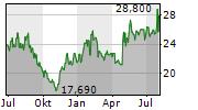 MAKITA CORPORATION Chart 1 Jahr
