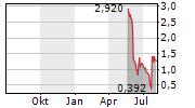 MALLINCKRODT PLC Chart 1 Jahr