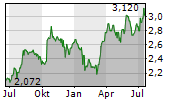 MAN GROUP PLC Chart 1 Jahr