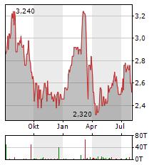 MAN Aktie Chart 1 Jahr