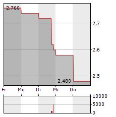 MAN Aktie 1-Woche-Intraday-Chart