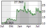 MANCHESTER UNITED PLC Chart 1 Jahr