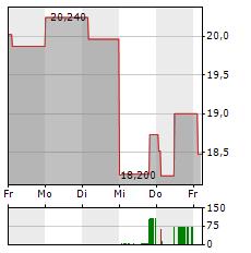 MANCHESTER UNITED Aktie 1-Woche-Intraday-Chart