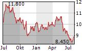 MANDOM CORPORATION Chart 1 Jahr