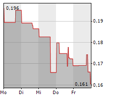 MANGANESE X ENERGY CORP Chart 1 Jahr