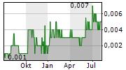 MANHATTAN CORPORATION LIMITED Chart 1 Jahr