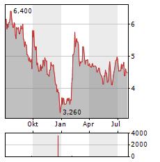 MANITEX Aktie Chart 1 Jahr