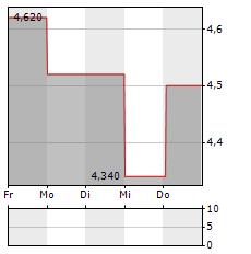 MANITEX Aktie 5-Tage-Chart