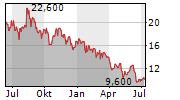 MANITOWOC COMPANY INC Chart 1 Jahr