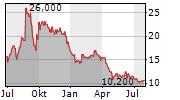 MANNATECH INC Chart 1 Jahr