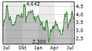 MANNKIND CORPORATION Chart 1 Jahr