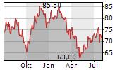 MANPOWERGROUP INC Chart 1 Jahr
