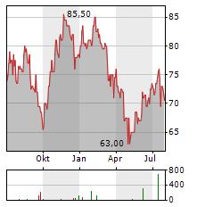 MANPOWERGROUP Aktie Chart 1 Jahr