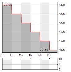 MANPOWERGROUP Aktie 5-Tage-Chart