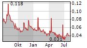 MANTEX AB Chart 1 Jahr