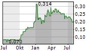 MANX FINANCIAL GROUP PLC Chart 1 Jahr
