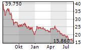 MANZ AG Chart 1 Jahr