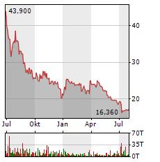 MANZ Aktie Chart 1 Jahr