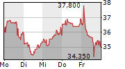 MANZ AG 1-Woche-Intraday-Chart