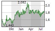 MAPFRE SA Chart 1 Jahr