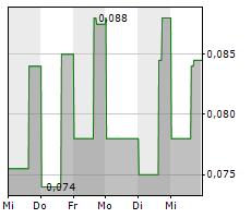 MAPLE GOLD MINES LTD Chart 1 Jahr