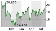 MAPLE LEAF FOODS INC Chart 1 Jahr