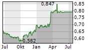 MAPLETREE NORTH ASIA COMMERCIAL TRUST Chart 1 Jahr